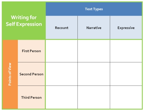 first and third person point of view worksheets