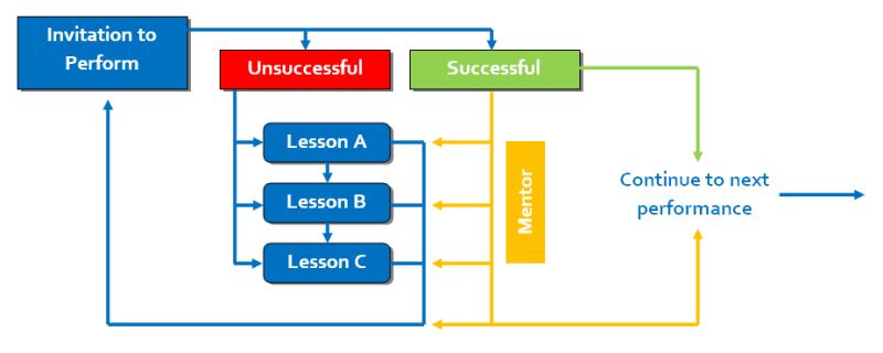 Perform-framework-D