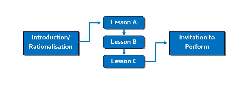 Perform-framework-A