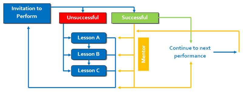 Perform-framework-full