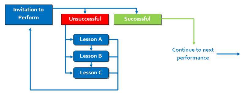 Perform-framework-C